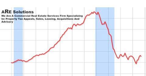 property tax reduction florida